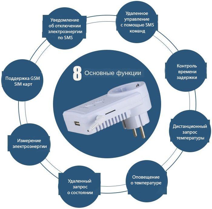 Умная GSM розетка с датчиком температуры и дистанционным управлением Millenium WT21