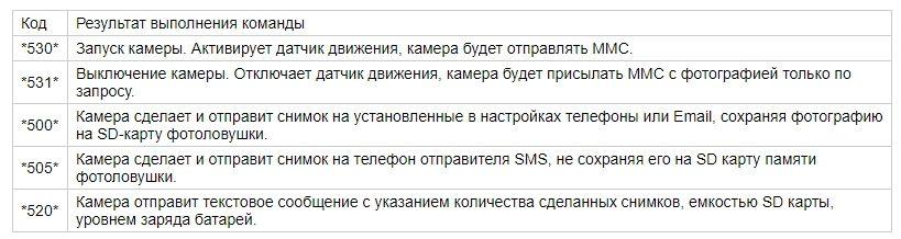 Список команд фотоловушки для охоты с MMS и 3G функционалом Филин 120 PRO Edition 3G (Suntek HC-700G)