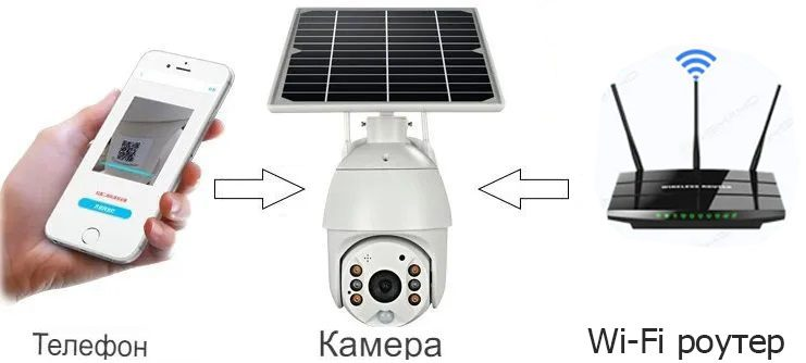 Поворотная автономная уличная IP камера с солнечной батареей MiCam Solar S20W