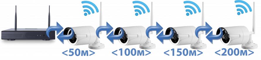 Беспроводной цифровой Wi-Fi комплект видеонаблюдения со звуком Millenium LS4NVR4 Audio