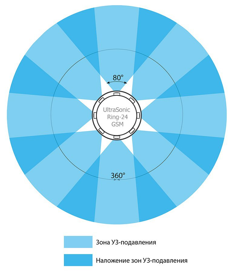 Подавитель диктофонов круговой направленности с подавителем связи UltraSonic Ring-24 GSM